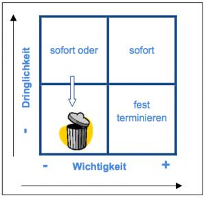 Stressabbau-Eisenhower-Quadrat